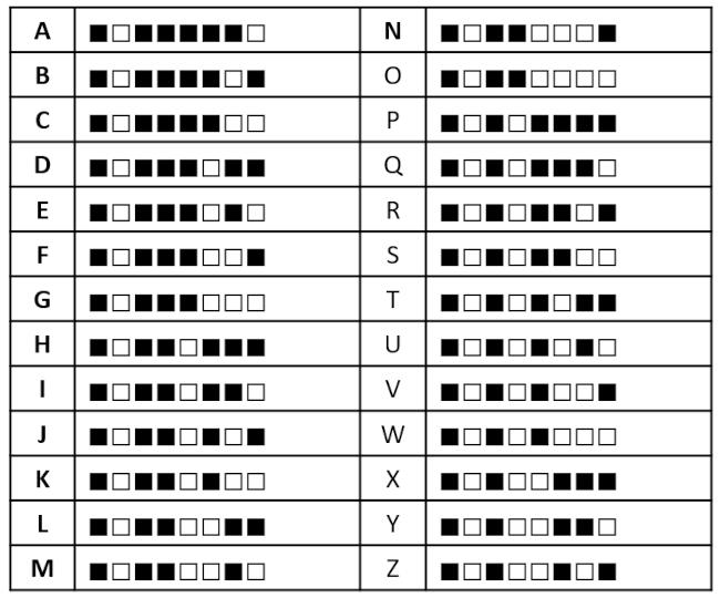 code binaire des lettres majuscules
